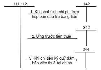 Kế toán TSCĐ thuê tài chính 1