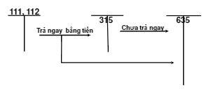 Kế toán TSCĐ thuê tài chính 6