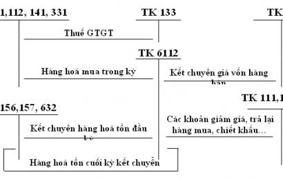Cách hạch toán tài khoản 133 thuế GTGT được khấu trừ